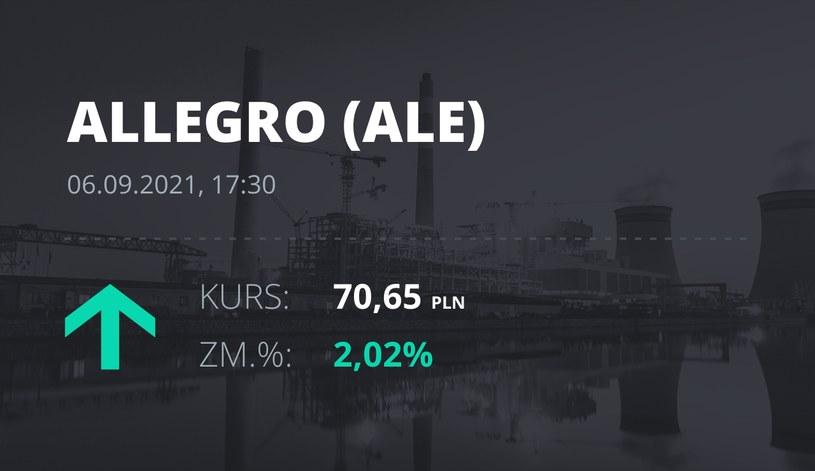 Notowania akcji spółki Allegro.eu Societe Anonyme z 6 września 2021 roku