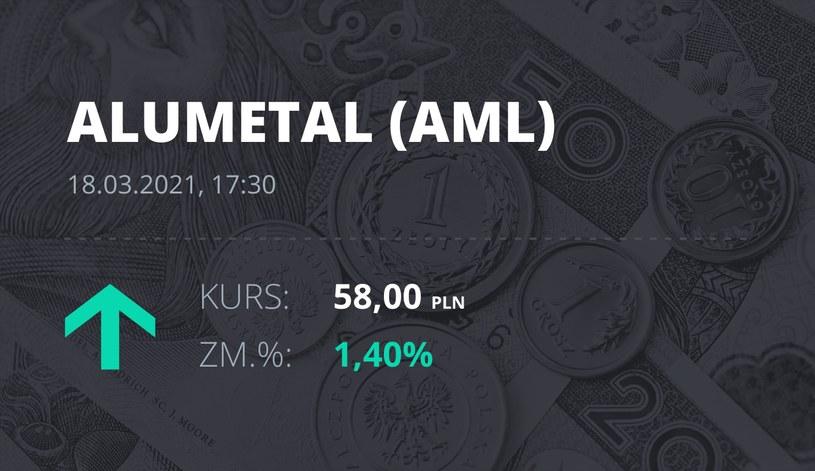 Notowania akcji spółki Alumetal z 18 marca 2021 roku