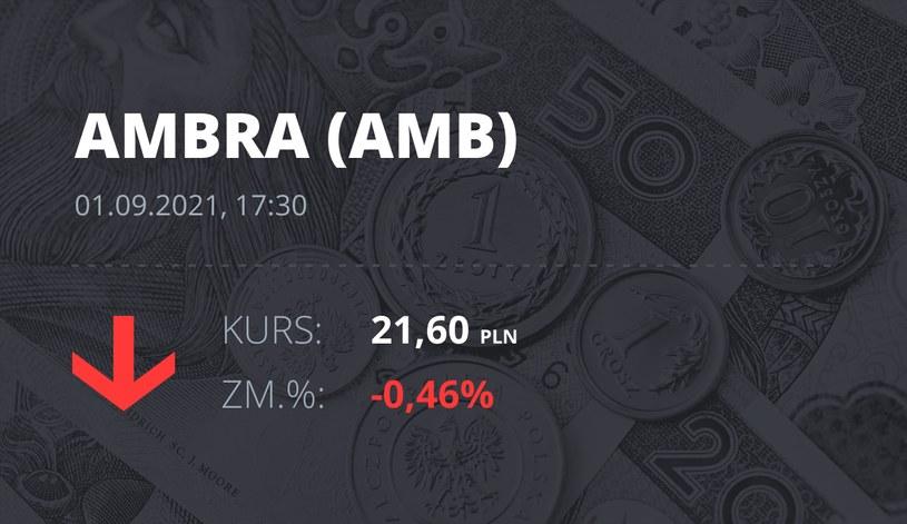 Notowania akcji spółki Ambra z 1 września 2021 roku