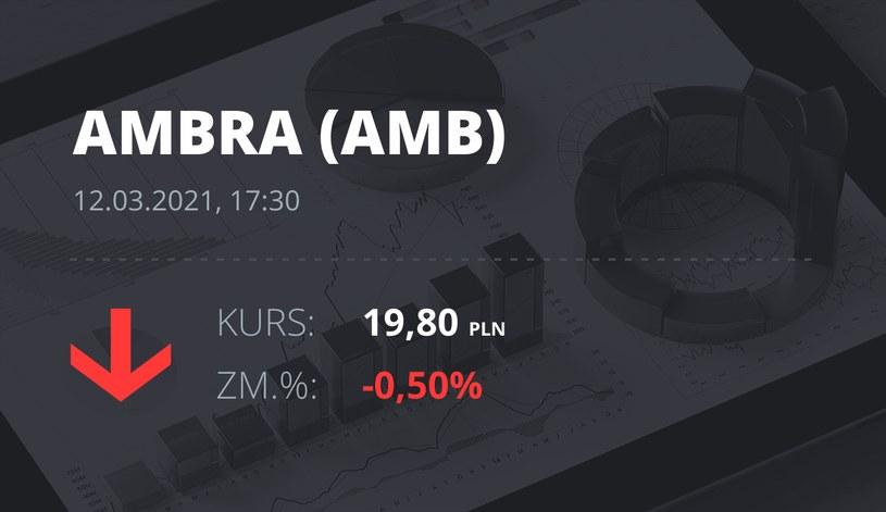 Notowania akcji spółki Ambra z 12 marca 2021 roku