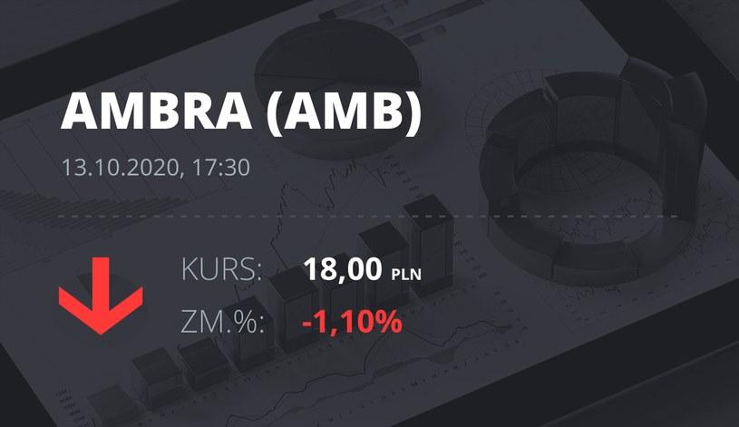 Notowania akcji spółki Ambra z 13 października 2020 roku