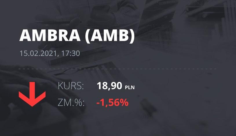 Notowania akcji spółki Ambra z 15 lutego 2021 roku
