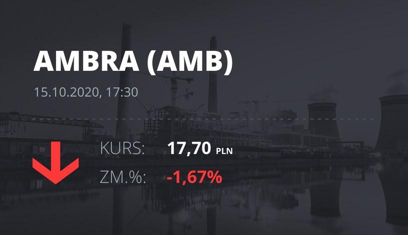 Notowania akcji spółki Ambra z 15 października 2020 roku