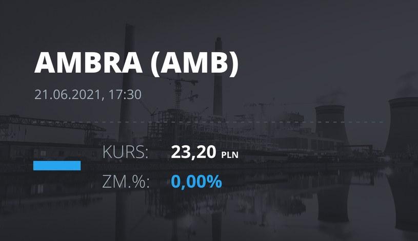 Notowania akcji spółki Ambra z 21 czerwca 2021 roku