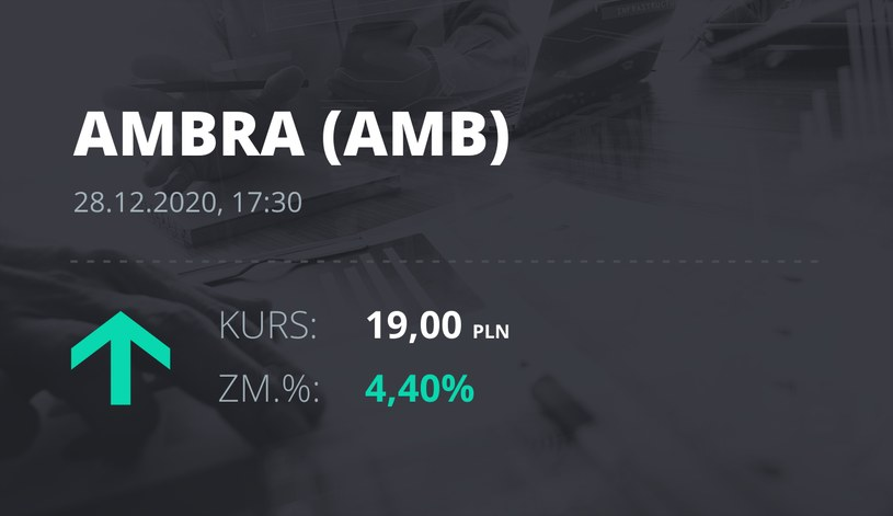 Notowania akcji spółki Ambra z 28 grudnia 2020 roku