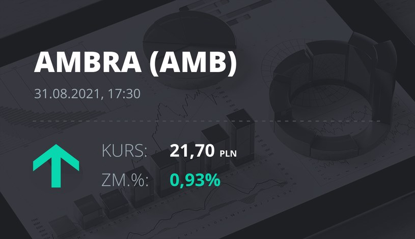 Notowania akcji spółki Ambra z 31 sierpnia 2021 roku