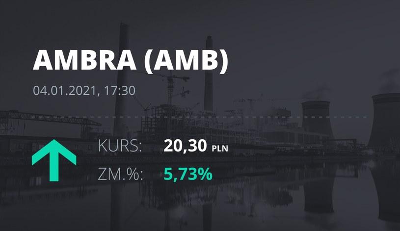 Notowania akcji spółki Ambra z 4 stycznia 2021 roku
