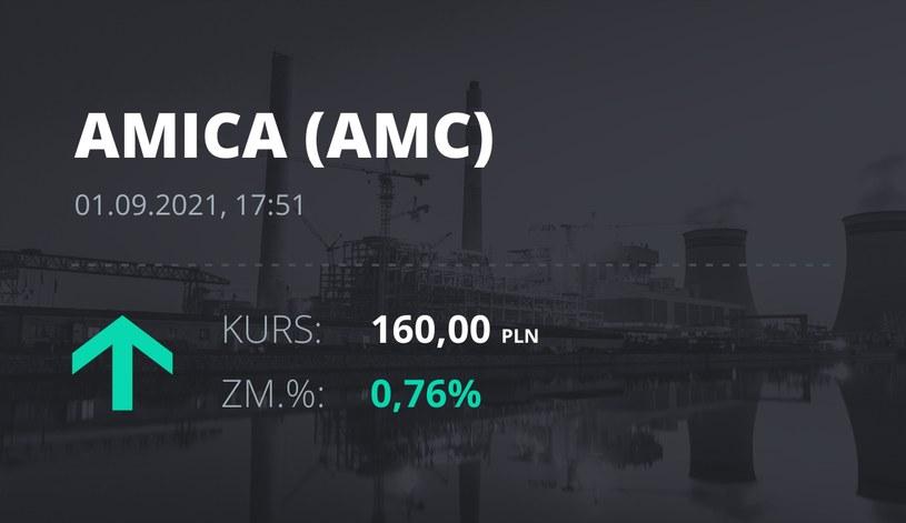 Notowania akcji spółki Amica z 1 września 2021 roku