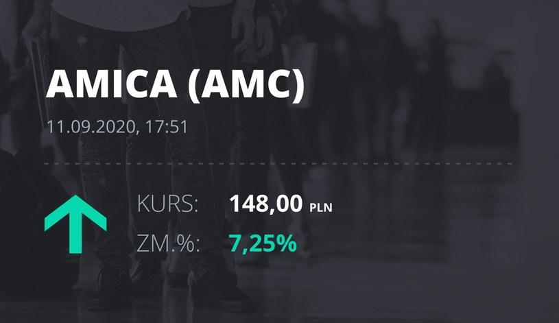 Notowania akcji spółki Amica z 11 września 2020 roku
