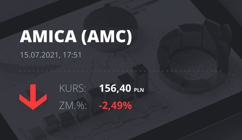 Notowania akcji spółki Amica z 15 lipca 2021 roku