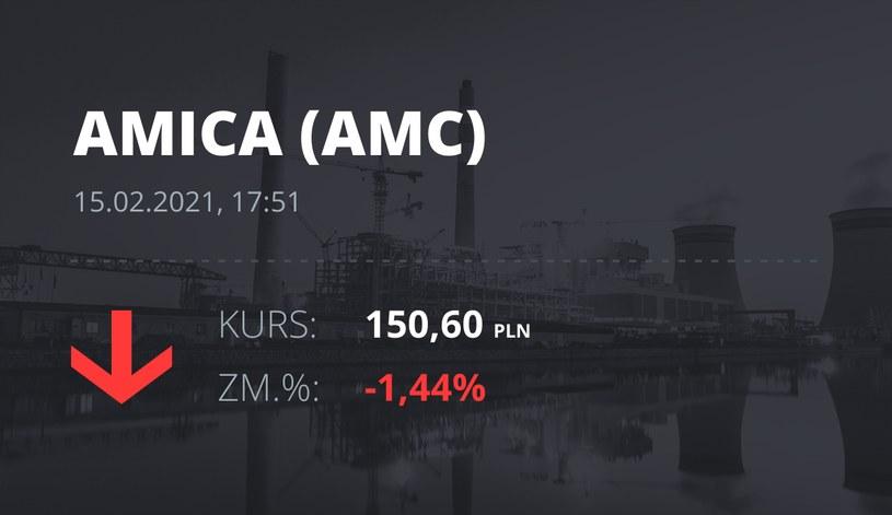 Notowania akcji spółki Amica z 15 lutego 2021 roku