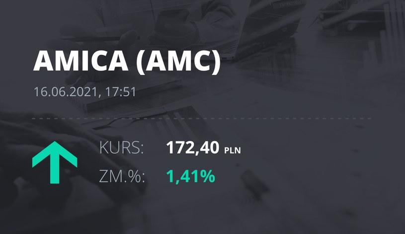 Notowania akcji spółki Amica z 16 czerwca 2021 roku