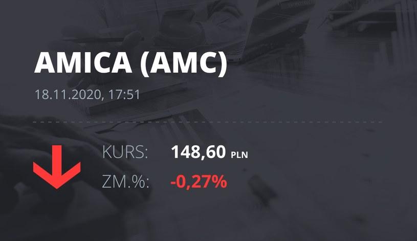 Notowania akcji spółki Amica z 18 listopada 2020 roku