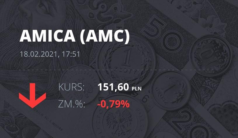 Notowania akcji spółki Amica z 18 lutego 2021 roku