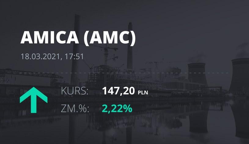 Notowania akcji spółki Amica z 18 marca 2021 roku