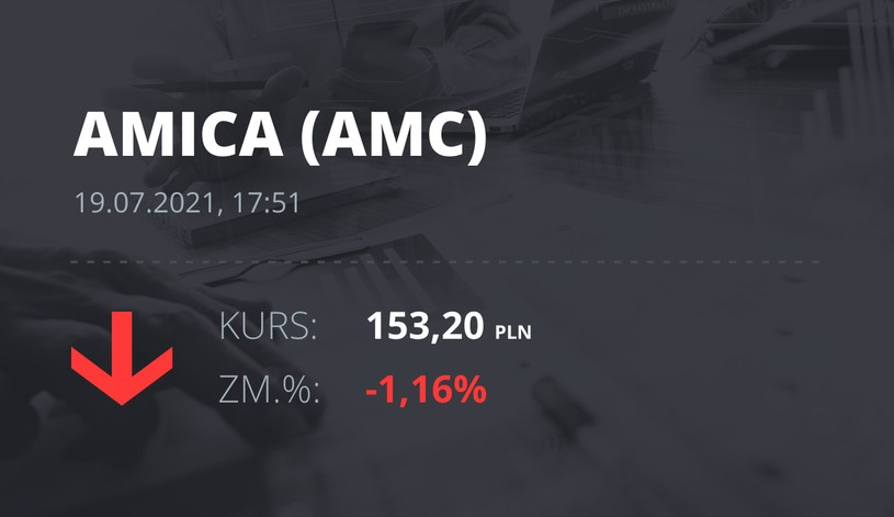 Notowania akcji spółki Amica z 19 lipca 2021 roku