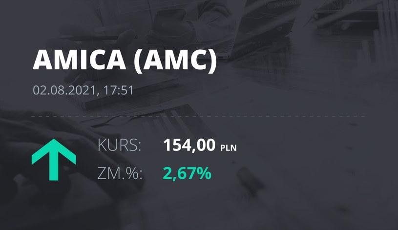 Notowania akcji spółki Amica z 2 sierpnia 2021 roku