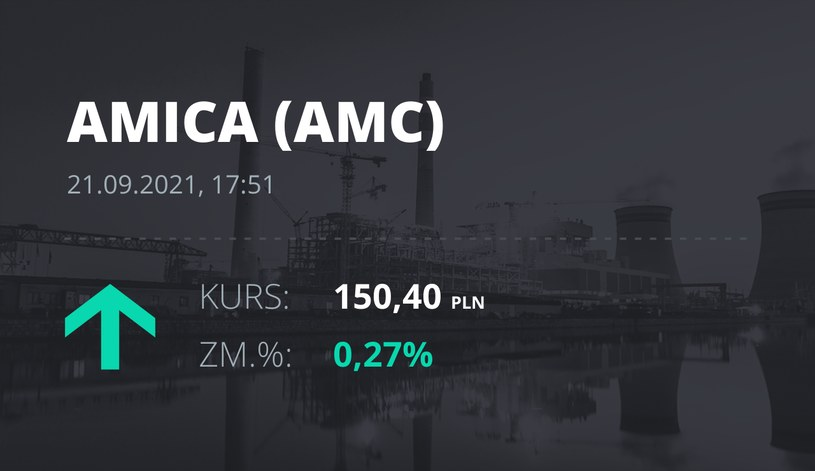 Notowania akcji spółki Amica z 21 września 2021 roku