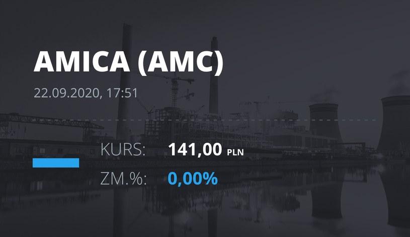 Notowania akcji spółki Amica z 22 września 2020 roku