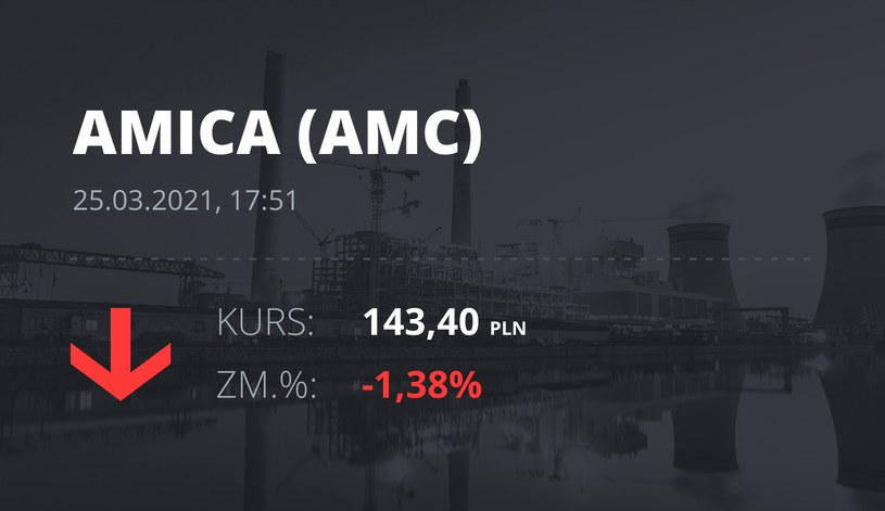 Notowania akcji spółki Amica z 25 marca 2021 roku