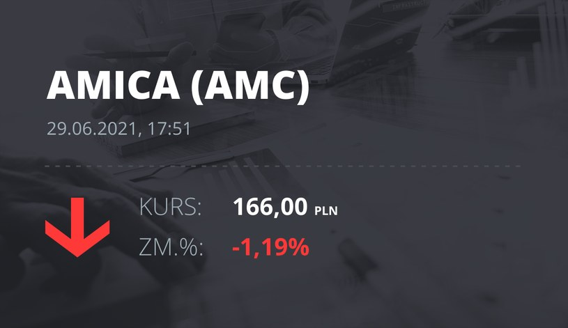 Notowania akcji spółki Amica z 29 czerwca 2021 roku