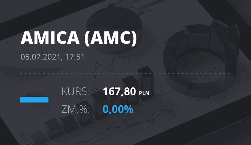 Notowania akcji spółki Amica z 5 lipca 2021 roku