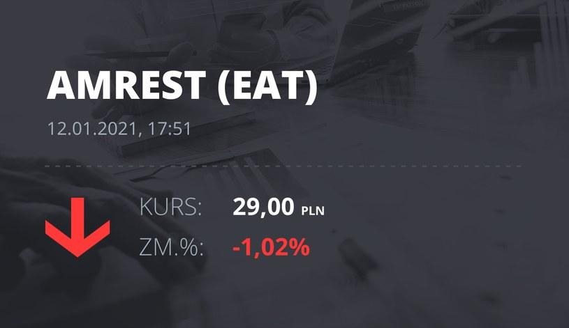 Notowania akcji spółki Amrest z 12 stycznia 2021 roku