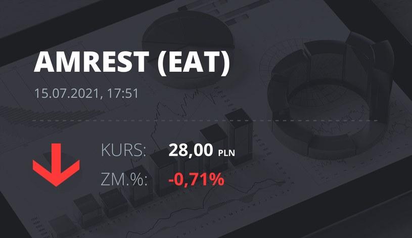 Notowania akcji spółki Amrest z 15 lipca 2021 roku