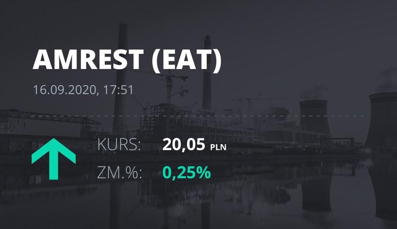 Notowania akcji spółki Amrest z 16 września 2020 roku