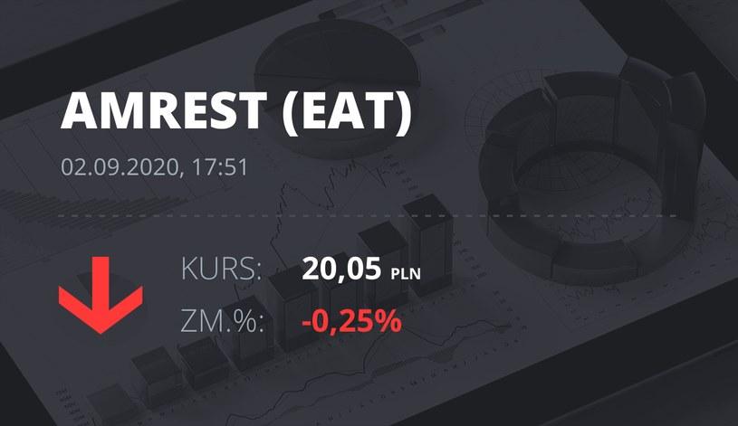 Notowania akcji spółki Amrest z 2 września 2020 roku