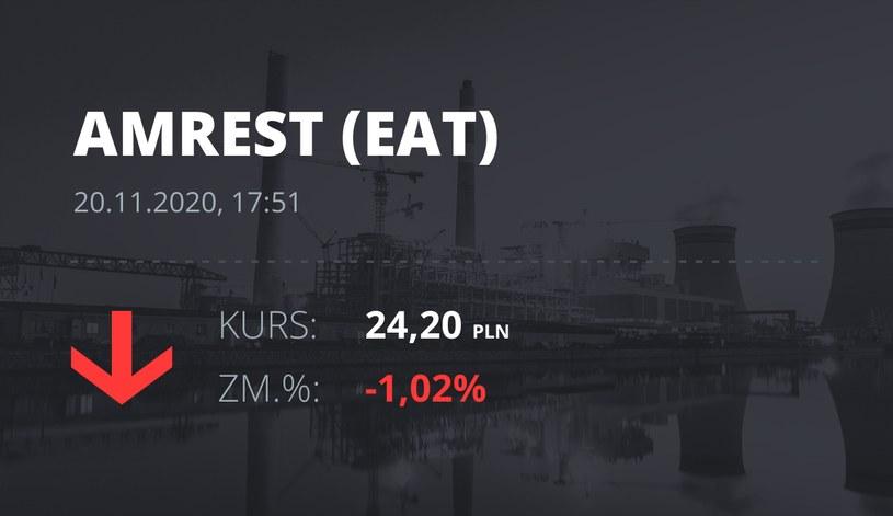 Notowania akcji spółki Amrest z 20 listopada 2020 roku