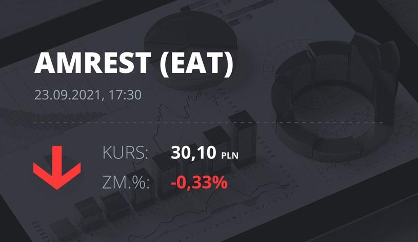 Notowania akcji spółki Amrest z 23 września 2021 roku