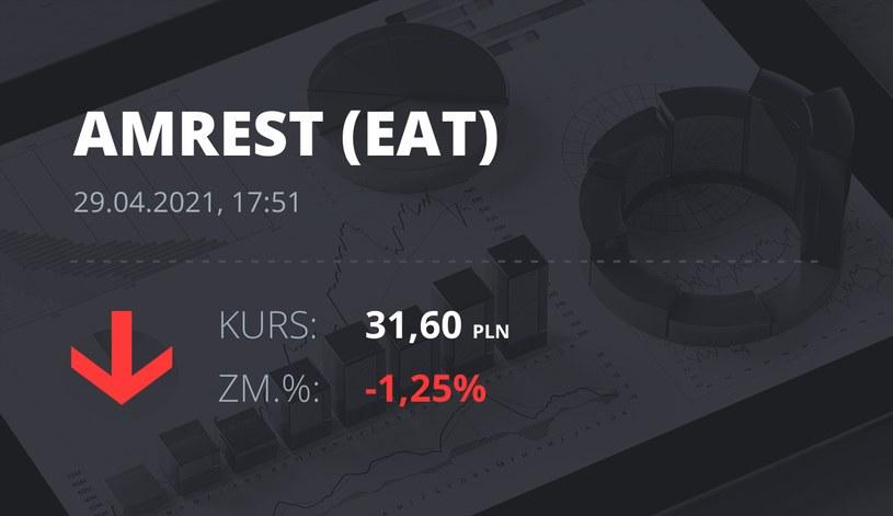Notowania akcji spółki Amrest z 29 kwietnia 2021 roku