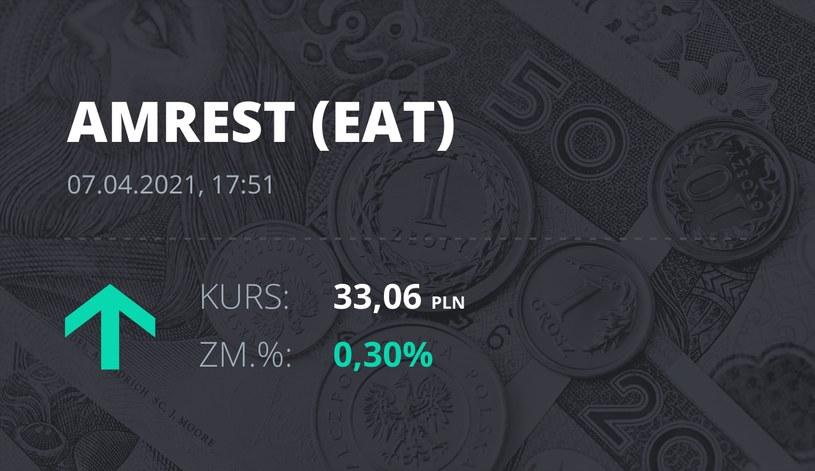Notowania akcji spółki Amrest z 7 kwietnia 2021 roku