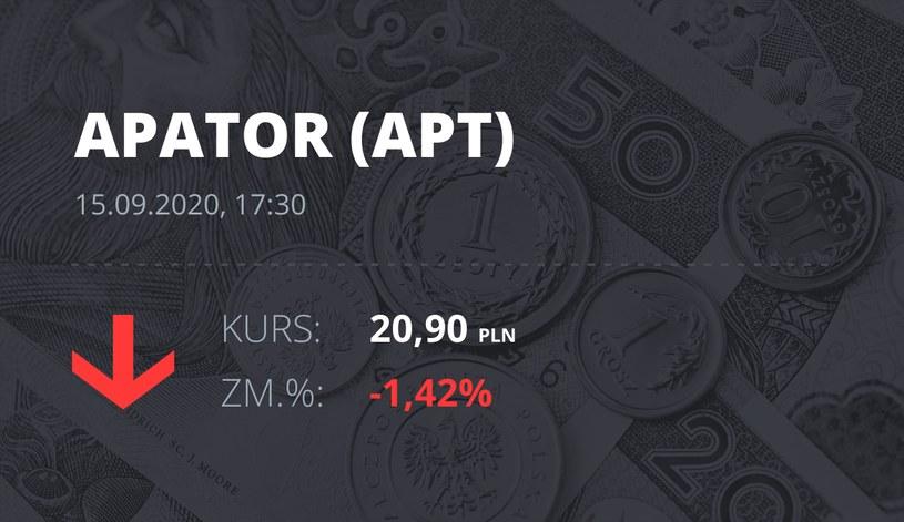 Notowania akcji spółki Apator z 15 września 2020 roku