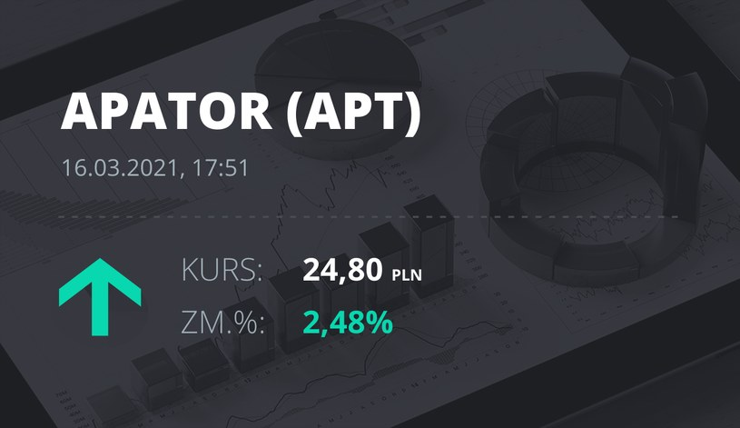 Notowania akcji spółki Apator z 16 marca 2021 roku