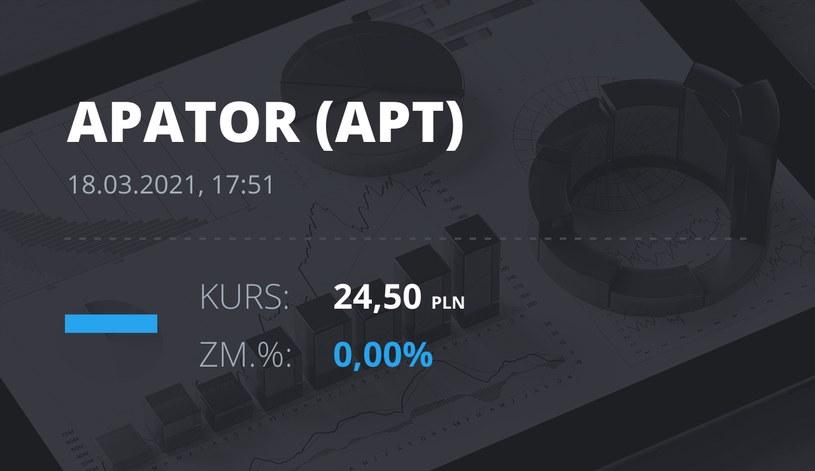 Notowania akcji spółki Apator z 18 marca 2021 roku