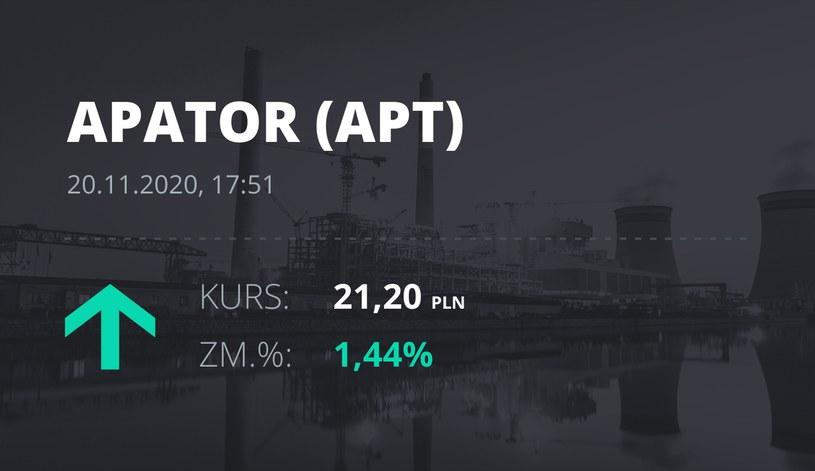 Notowania akcji spółki Apator z 20 listopada 2020 roku