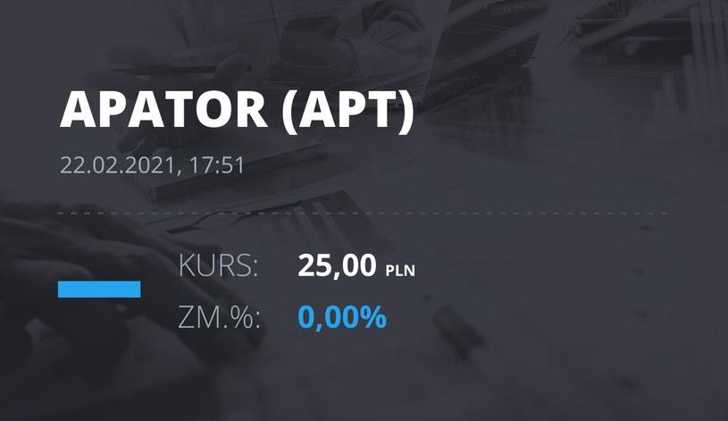 Notowania akcji spółki Apator z 22 lutego 2021 roku