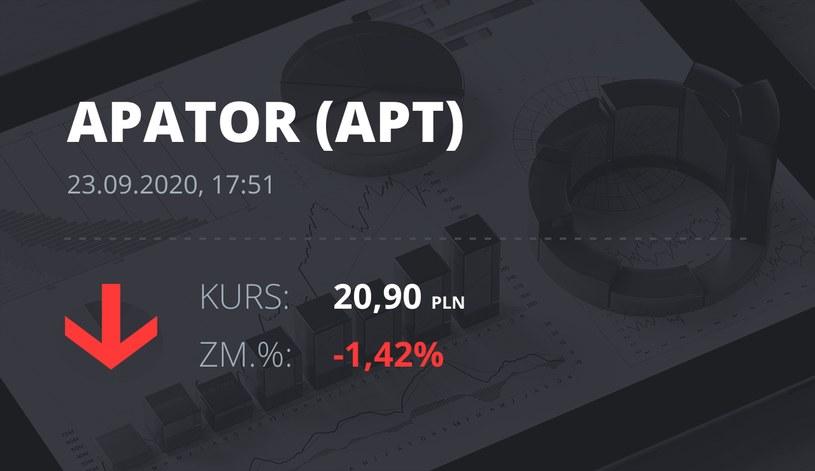 Notowania akcji spółki Apator z 23 września 2020 roku
