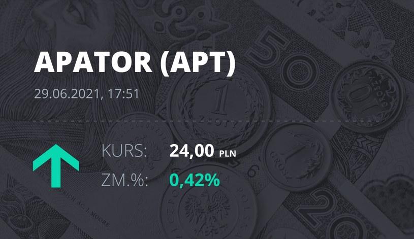 Notowania akcji spółki Apator z 29 czerwca 2021 roku