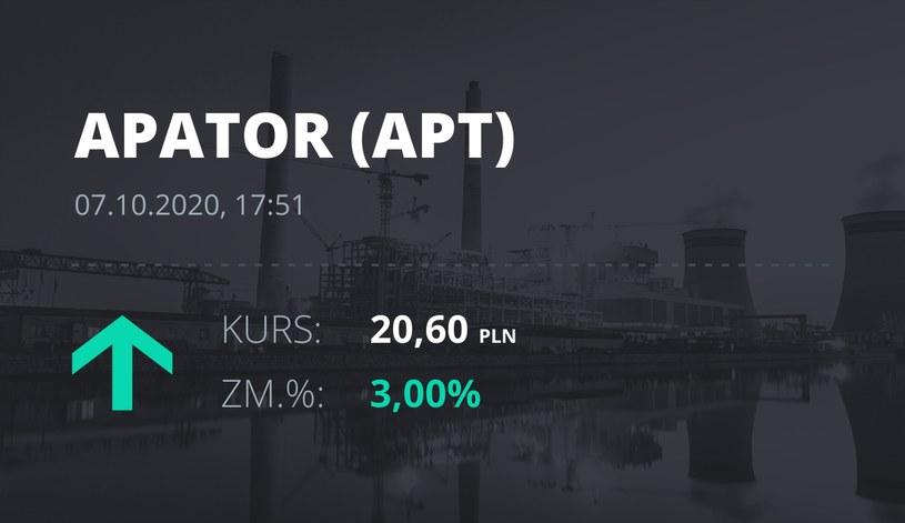 Notowania akcji spółki Apator z 7 października 2020 roku