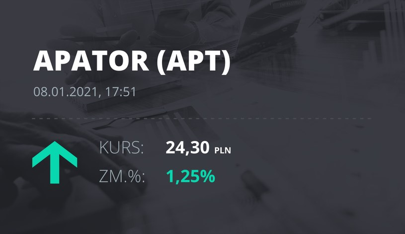 Notowania akcji spółki Apator z 8 stycznia 2021 roku