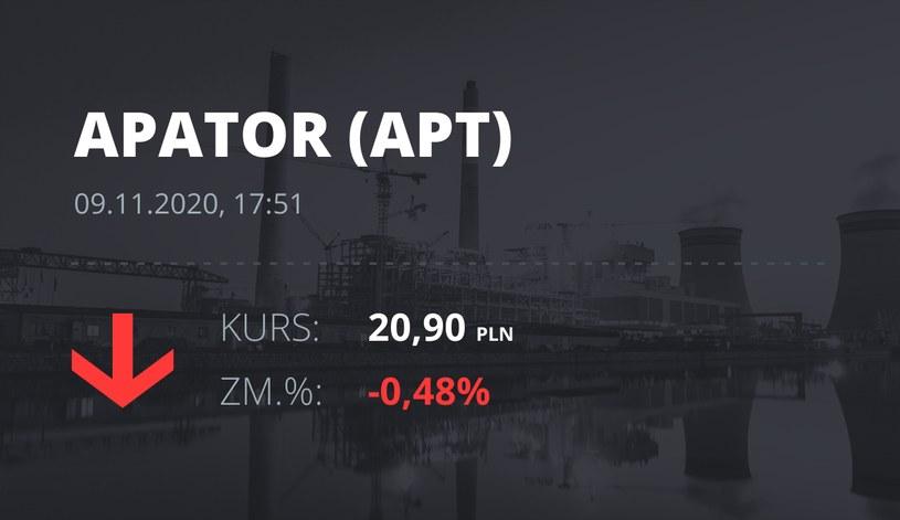 Notowania akcji spółki Apator z 9 listopada 2020 roku