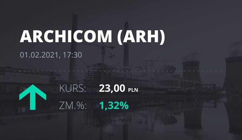 Notowania akcji spółki Archicom S.A. z 1 lutego 2021 roku