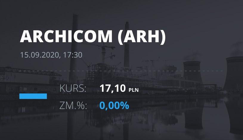 Notowania akcji spółki Archicom S.A. z 15 września 2020 roku