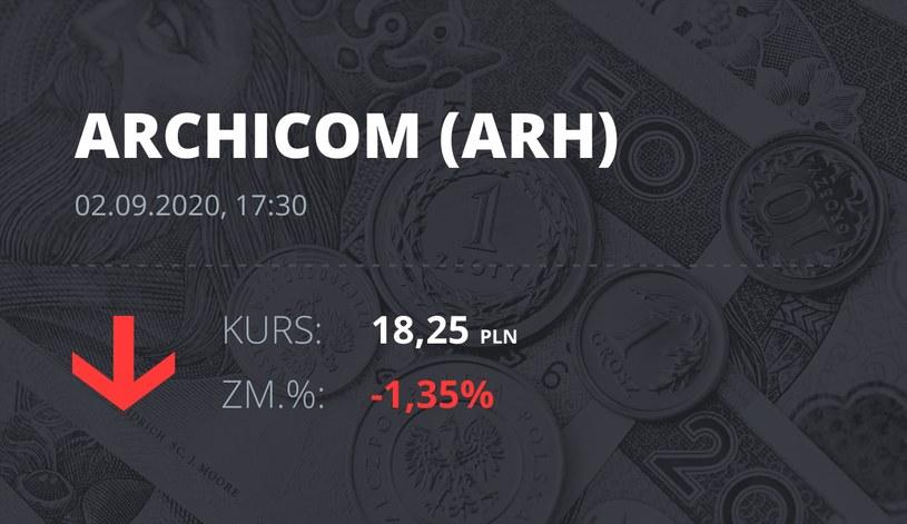 Notowania akcji spółki Archicom S.A. z 2 września 2020 roku