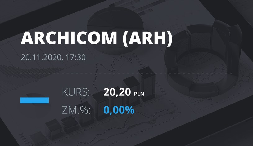 Notowania akcji spółki Archicom S.A. z 20 listopada 2020 roku