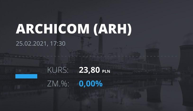 Notowania akcji spółki Archicom S.A. z 25 lutego 2021 roku