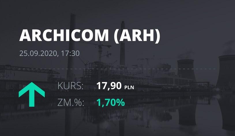 Notowania akcji spółki Archicom S.A. z 25 września 2020 roku